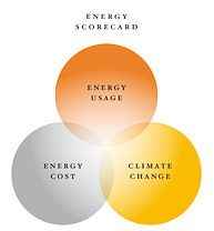 Coors branded energy control card is a balanced energy control concept.