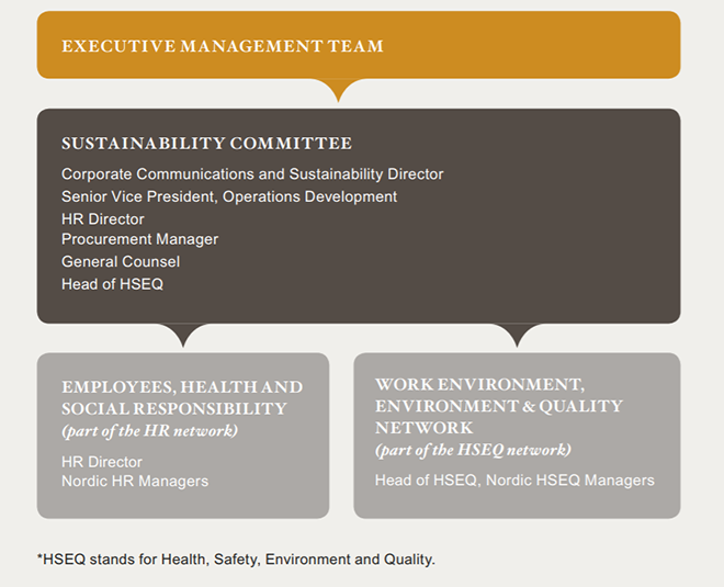 Sustainability governance model at Coor